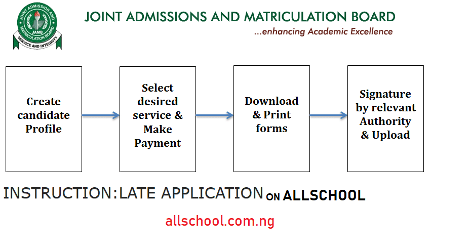 jamb regularization procedure