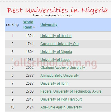10 best universities in nigeria