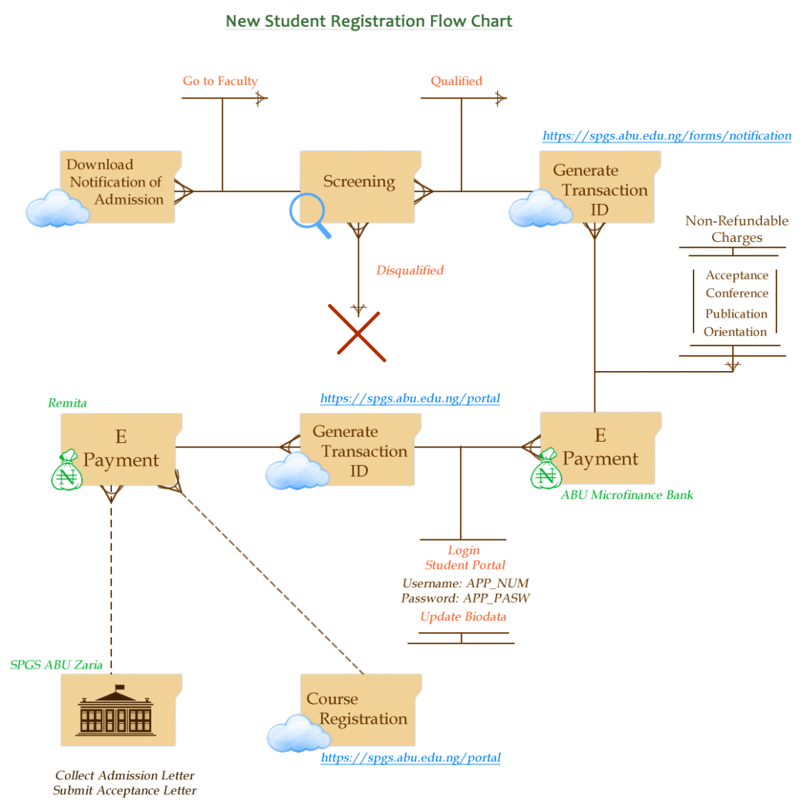 ABU-Postgraduate-Registration-FLow-Chart