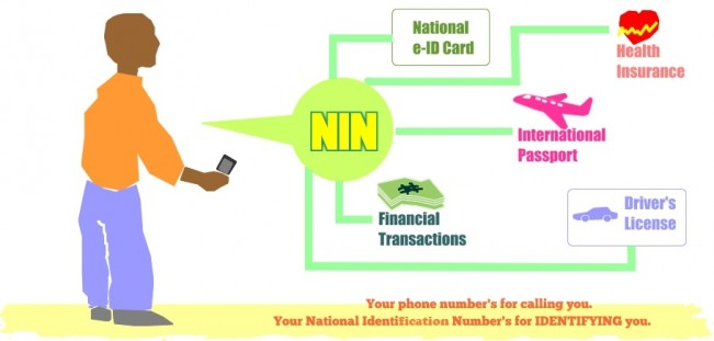How to Apply for National Identification Number (NIN)