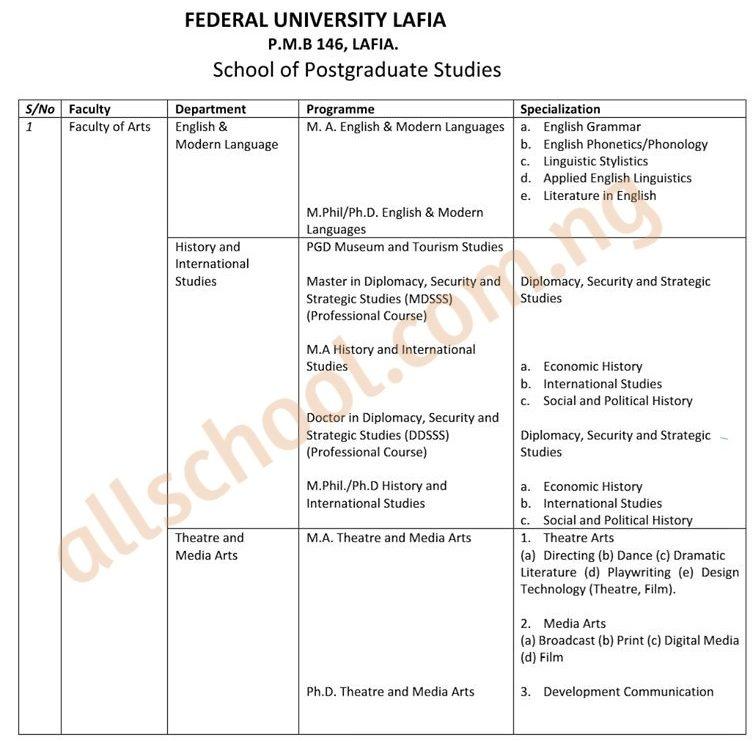 fulafia postgraduate courses