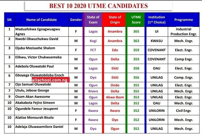 highest score in jamb 2020