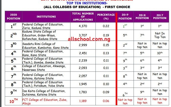 most sorted colleges of education in Nigeria