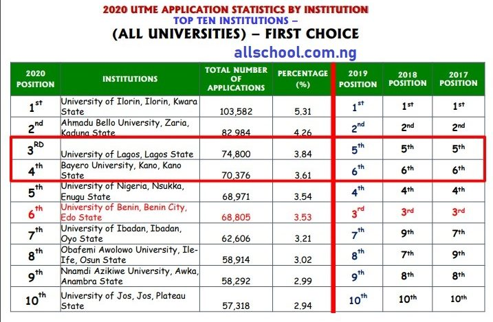 most sorted universities in Nigeria